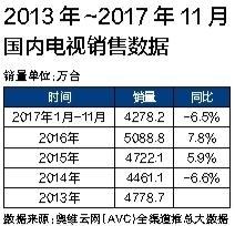 2017智能电视市场大盘点