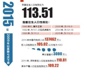 男女真人口咬动态图_中国男女人口比例